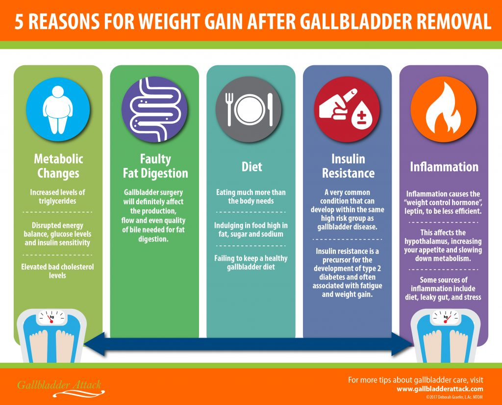 5 Reasons For Weight Gain After Gallbladder Removal Gallbladder Attack