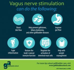 The Vagus Nerve and Gallbladder Connection - Gallbladder Attack